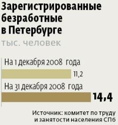 В Петербурге под угрозой увольнения – 5 тысяч человек