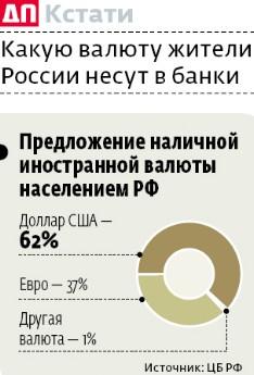 Россияне разочаровались в валюте