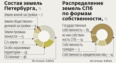 Петербург выставил все о земле в интернет