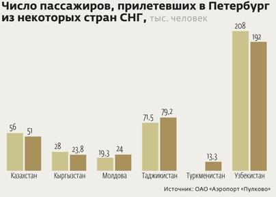 В Петербурге создают сеть домов для гастарбайтеров